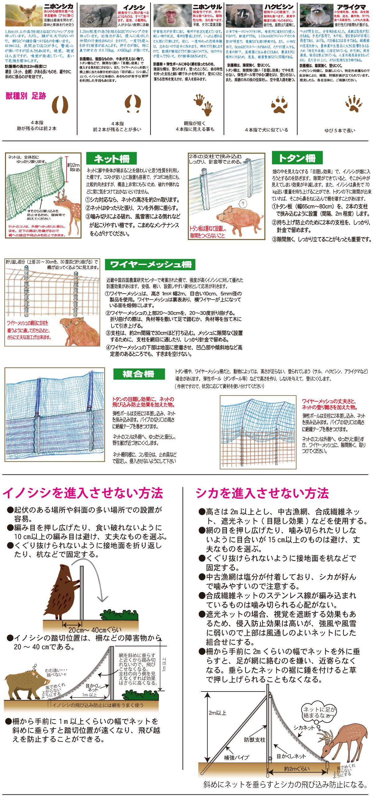 防獣別 対策方法01